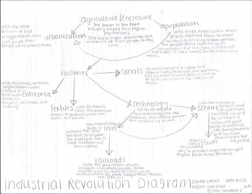 Diagram Venn Diagram Revolution Full Version Hd Quality Diagram Revolution Diagramsmaum Caditwergi It